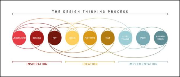 the-design-thinking-process